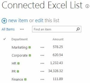 Another Record added to SharePoint List